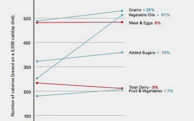 Gli americani hanno seguito le linee guida alimentari e la loro salute è precipitata