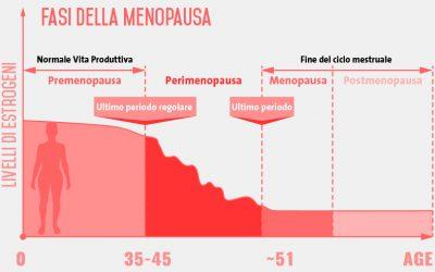 COSA SAPERE DELLA TERAPIA ORMONALE IN MENOPAUSA CON ORMONI BIOIDENTICI?